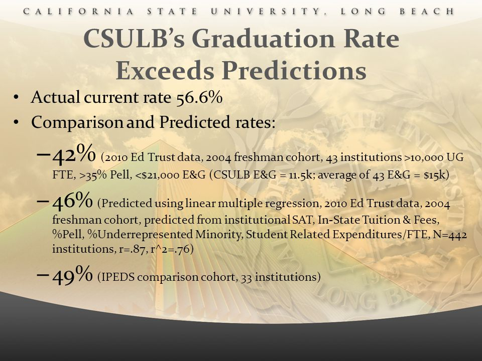 CSULB's Graduation Rate Exceeds Predictions Actual current rate 56.6% Comparison and Predicted rates: – 42% (2010 Ed Trust data, 2004 freshman cohort,