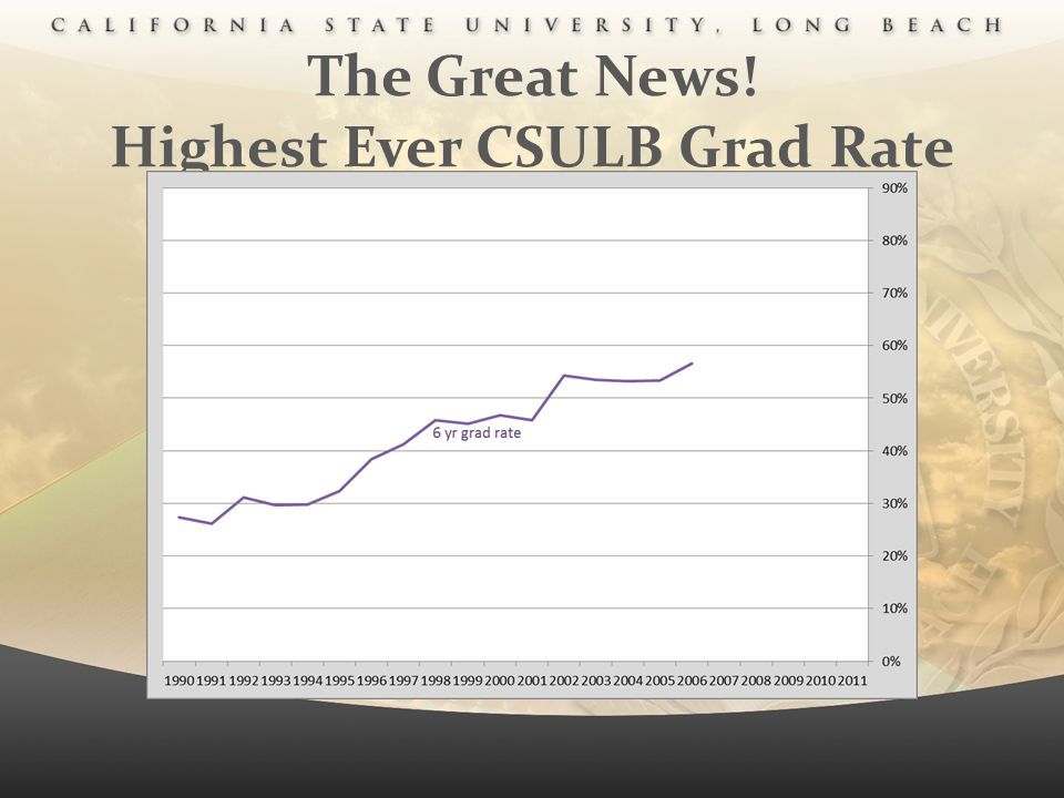The Great News! Highest Ever CSULB Grad Rate