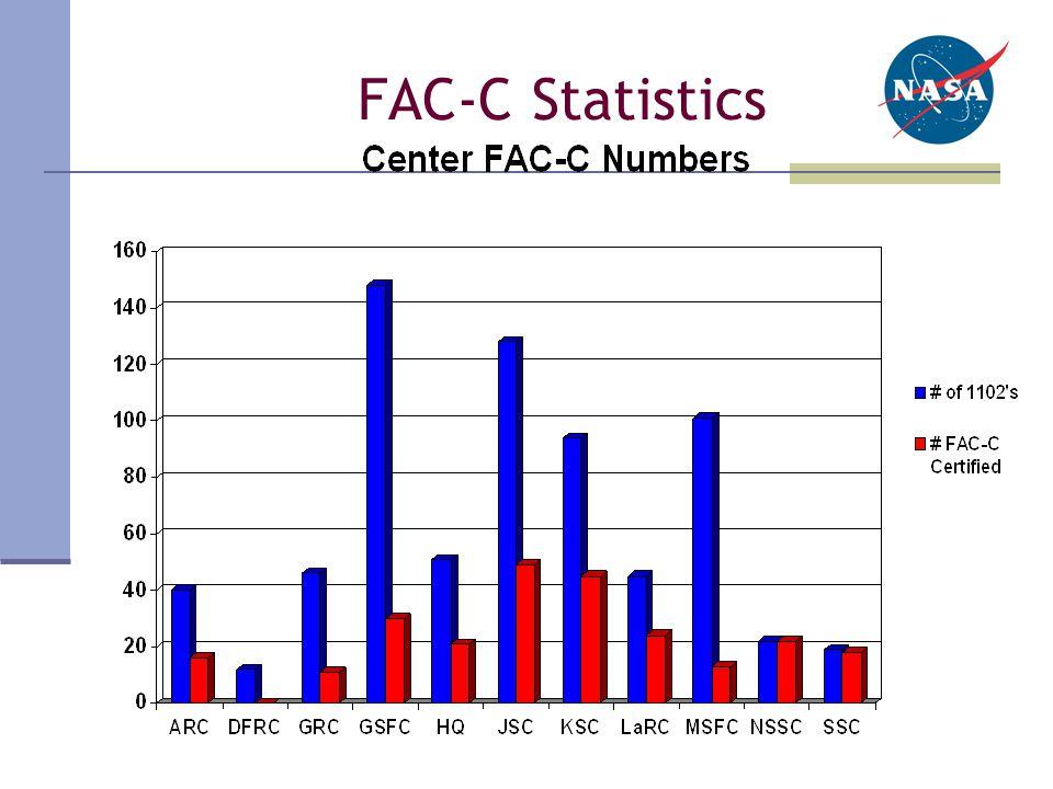 FAC-C Statistics