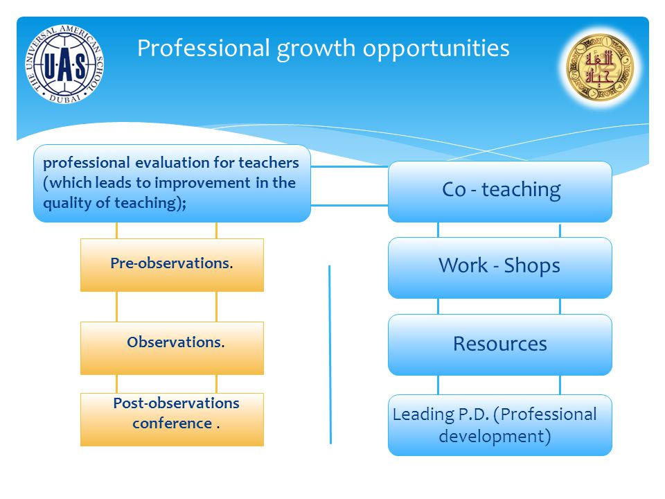 Professional growth opportunities professional evaluation for teachers (which leads to improvement in the quality of teaching); Pre-observations. Obse
