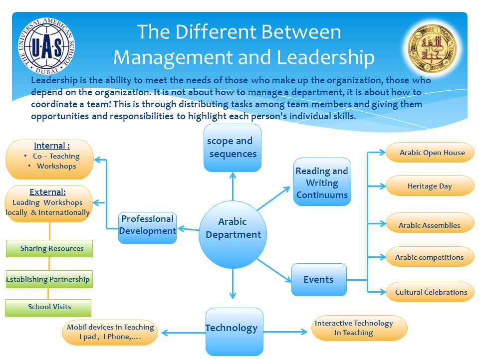 The Different Between Management and Leadership Arabic Department Leadership is the ability to meet the needs of those who make up the organization, t