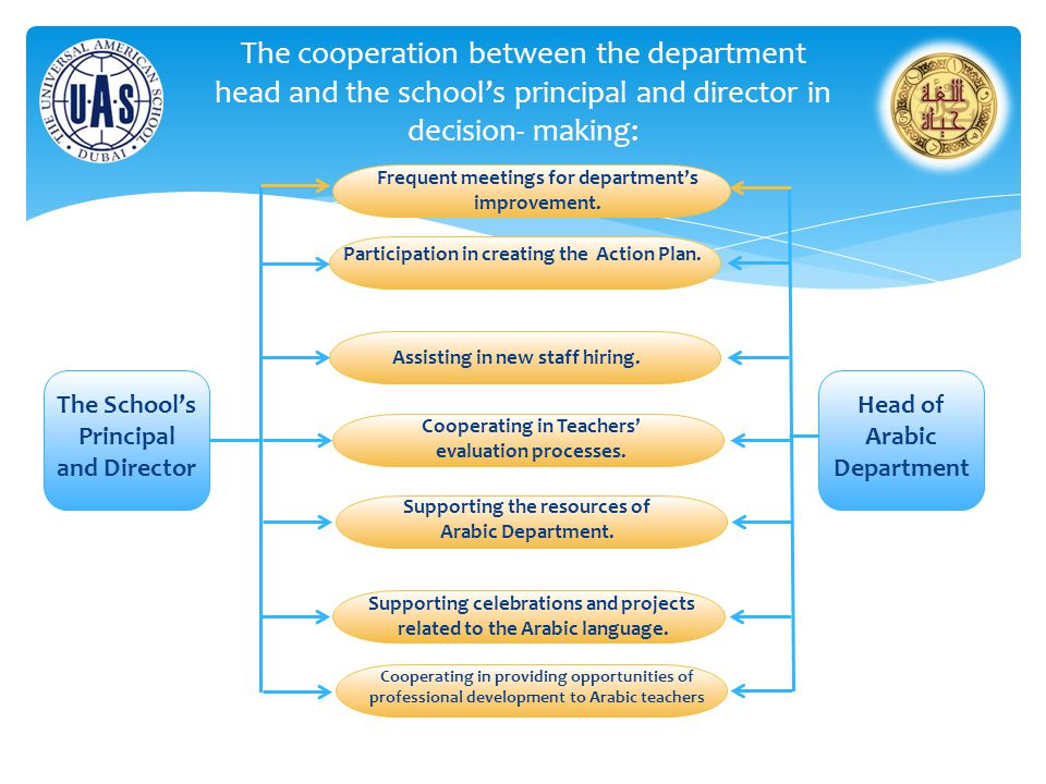 The cooperation between the department head and the school's principal and director in decision- making: Head of Arabic Department The School's Principal and Director Frequent meetings for department's improvement.