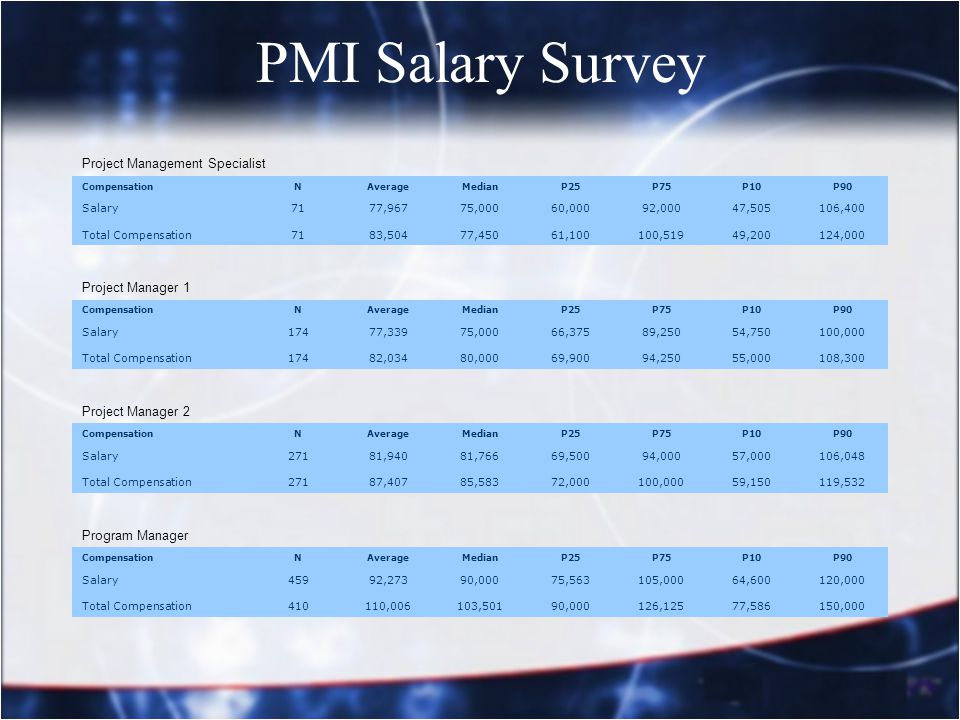 PMI Salary Survey Project Management Specialist CompensationNAverageMedianP25P75P10P90 Salary7177,96775,00060,00092,00047,505106,400 Total Compensatio