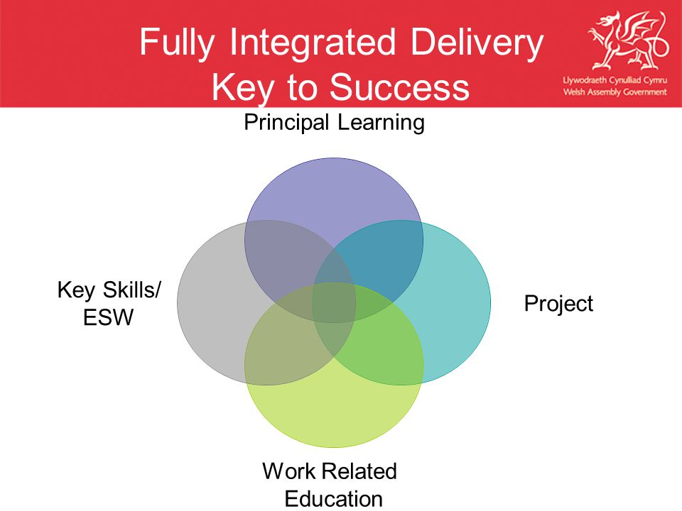 Fully Integrated Delivery Key to Success Principal Learning Project Work Related Education Key Skills/ ESW