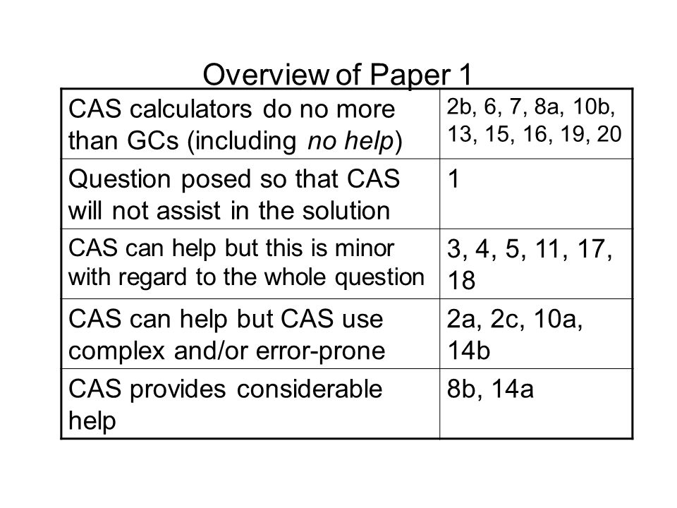 Overview of Paper 1 CAS calculators do no more than GCs (including no help) 2b, 6, 7, 8a, 10b, 13, 15, 16, 19, 20 Question posed so that CAS will not assist in the solution 1 CAS can help but this is minor with regard to the whole question 3, 4, 5, 11, 17, 18 CAS can help but CAS use complex and/or error-prone 2a, 2c, 10a, 14b CAS provides considerable help 8b, 14a