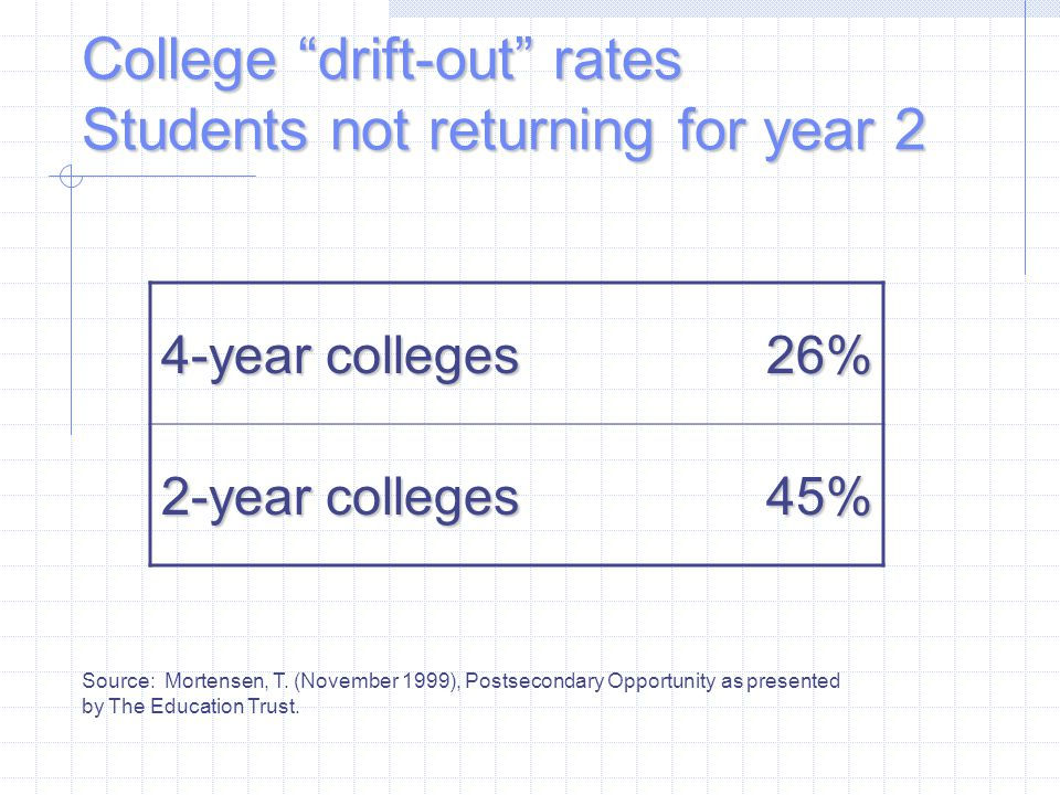 College drift-out rates Students not returning for year 2 4-year colleges 26% 2-year colleges 45% Source: Mortensen, T.