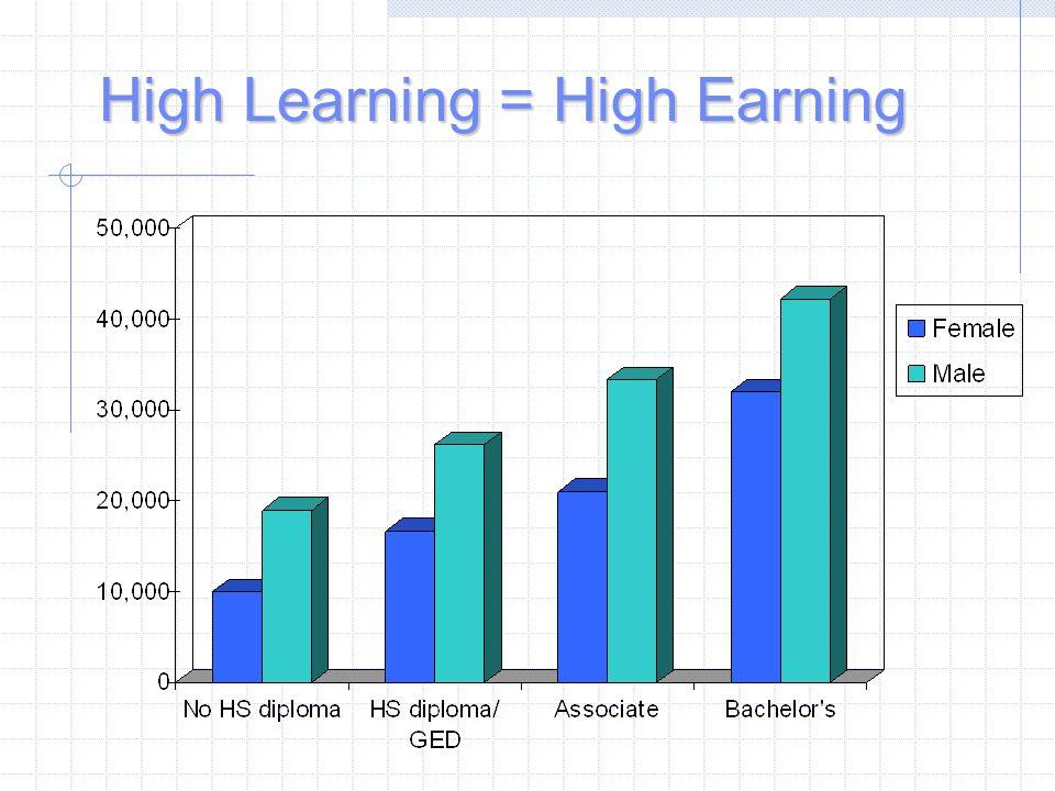High Learning = High Earning SALARYSALARY