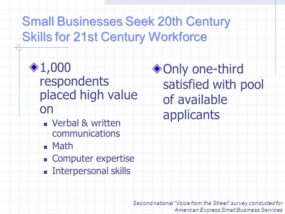 Small Businesses Seek 20th Century Skills for 21st Century Workforce 1,000 respondents placed high value on Verbal & written communications Math Computer expertise Interpersonal skills Only one-third satisfied with pool of available applicants Second national Voice from the Street survey conducted for American Express Small Business Services