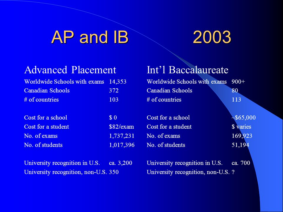 AP and IB 2003 Advanced Placement Worldwide Schools with exams 14,353 Canadian Schools372 # of countries103 Cost for a school$ 0 Cost for a student$82/exam No.