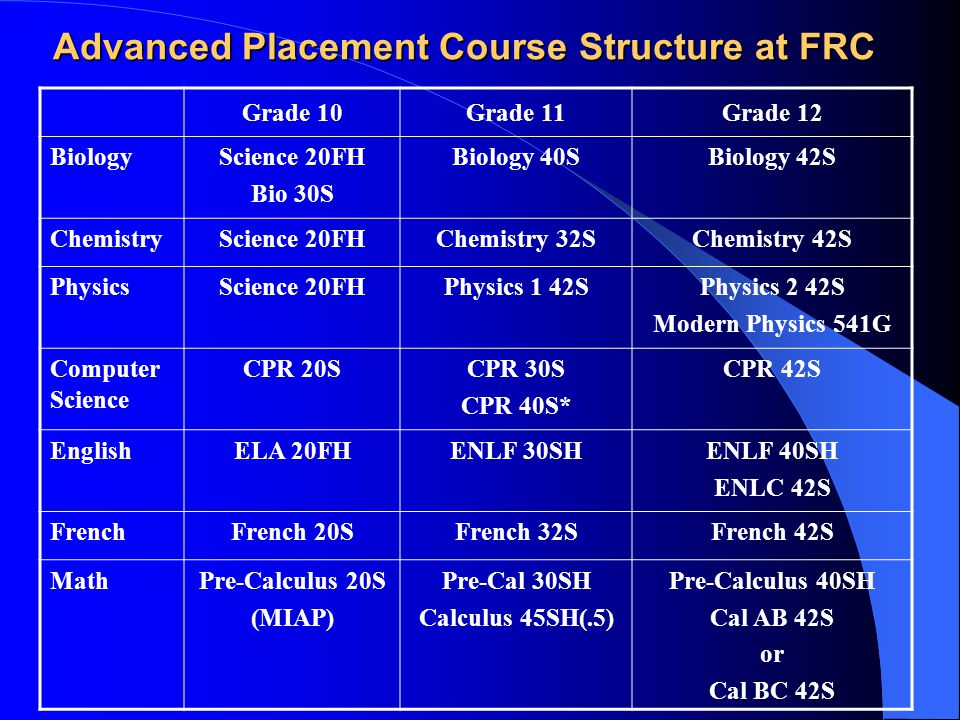 Advanced Placement Course Structure at FRC Grade 10Grade 11Grade 12 BiologyScience 20FH Bio 30S Biology 40SBiology 42S ChemistryScience 20FHChemistry 32SChemistry 42S PhysicsScience 20FHPhysics 1 42SPhysics 2 42S Modern Physics 541G Computer Science CPR 20SCPR 30S CPR 40S* CPR 42S EnglishELA 20FHENLF 30SHENLF 40SH ENLC 42S FrenchFrench 20SFrench 32SFrench 42S MathPre-Calculus 20S (MIAP) Pre-Cal 30SH Calculus 45SH(.5) Pre-Calculus 40SH Cal AB 42S or Cal BC 42S