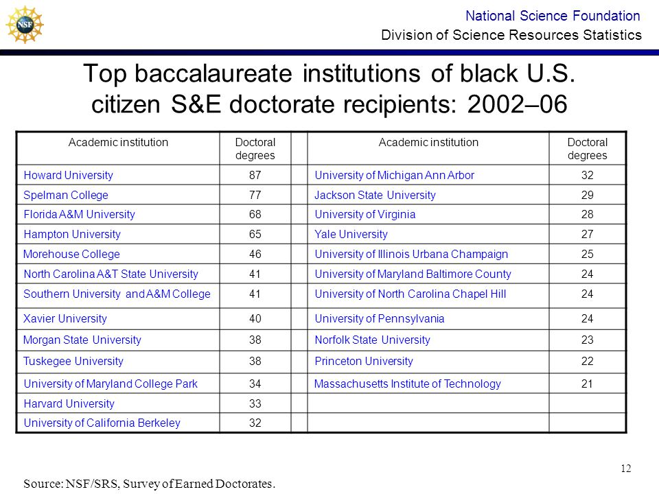 National Science Foundation Division of Science Resources Statistics Top baccalaureate institutions of black U.S.