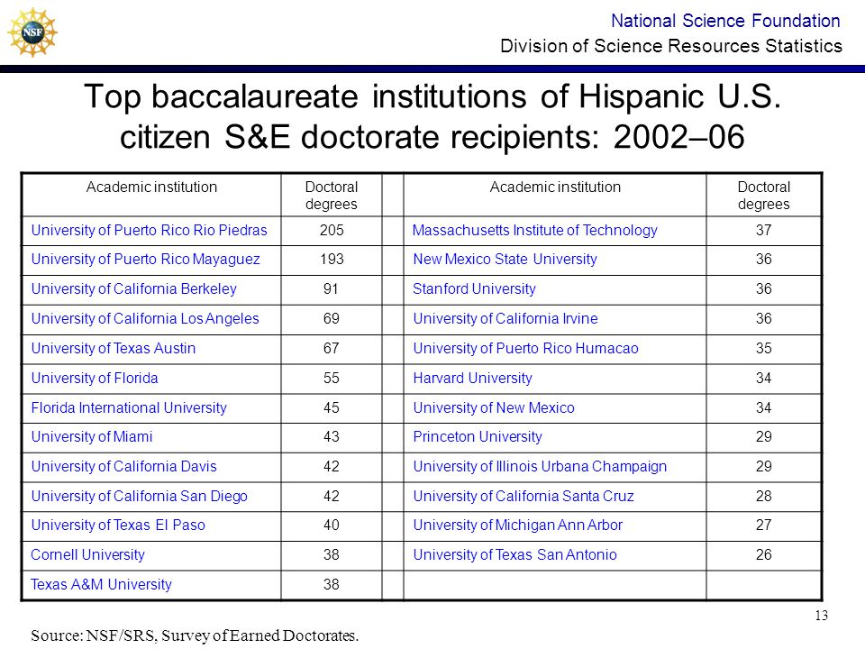 National Science Foundation Division of Science Resources Statistics Top baccalaureate institutions of Hispanic U.S.