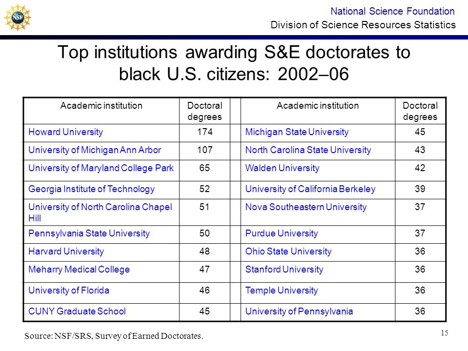 National Science Foundation Division of Science Resources Statistics Top institutions awarding S&E doctorates to black U.S.