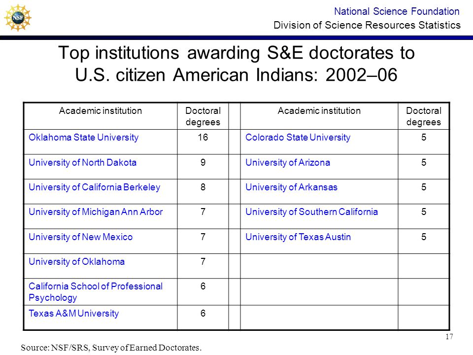 National Science Foundation Division of Science Resources Statistics Top institutions awarding S&E doctorates to U.S.