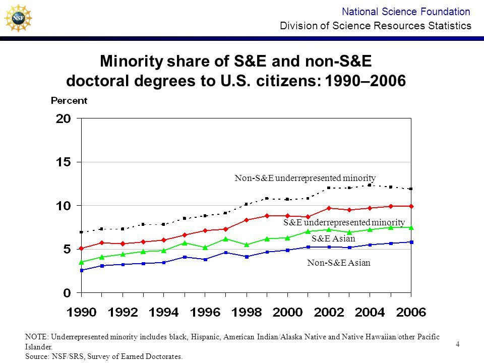 National Science Foundation Division of Science Resources Statistics Minority share of S&E and non-S&E doctoral degrees to U.S.
