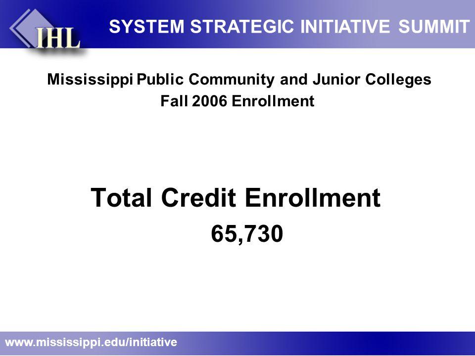 Mississippi Public Community and Junior Colleges Fall 2006 Enrollment Credit Students 65,730  Average Age 25  In-State Students 98%  Full-Time Students 74%  Average ACT 18  MSVCC (Online) 16,700 Source: SBCJC www.mississippi.edu/initiative SYSTEM STRATEGIC INITIATIVE SUMMIT