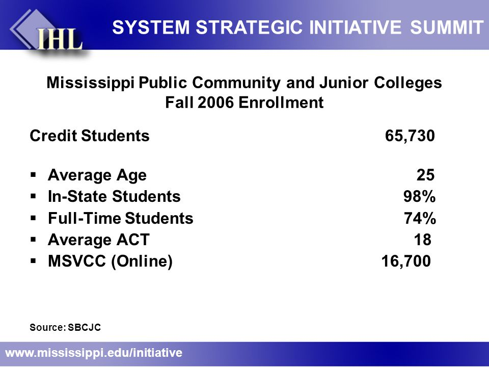 Mississippi Public Community and Junior Colleges Fall 2006 Enrollment Credit Students 65,730  Average Age 25  In-State Students 98%  Full-Time Students 74%  Average ACT 18  MSVCC (Online) 16,700 Source: SBCJC www.mississippi.edu/initiative SYSTEM STRATEGIC INITIATIVE SUMMIT