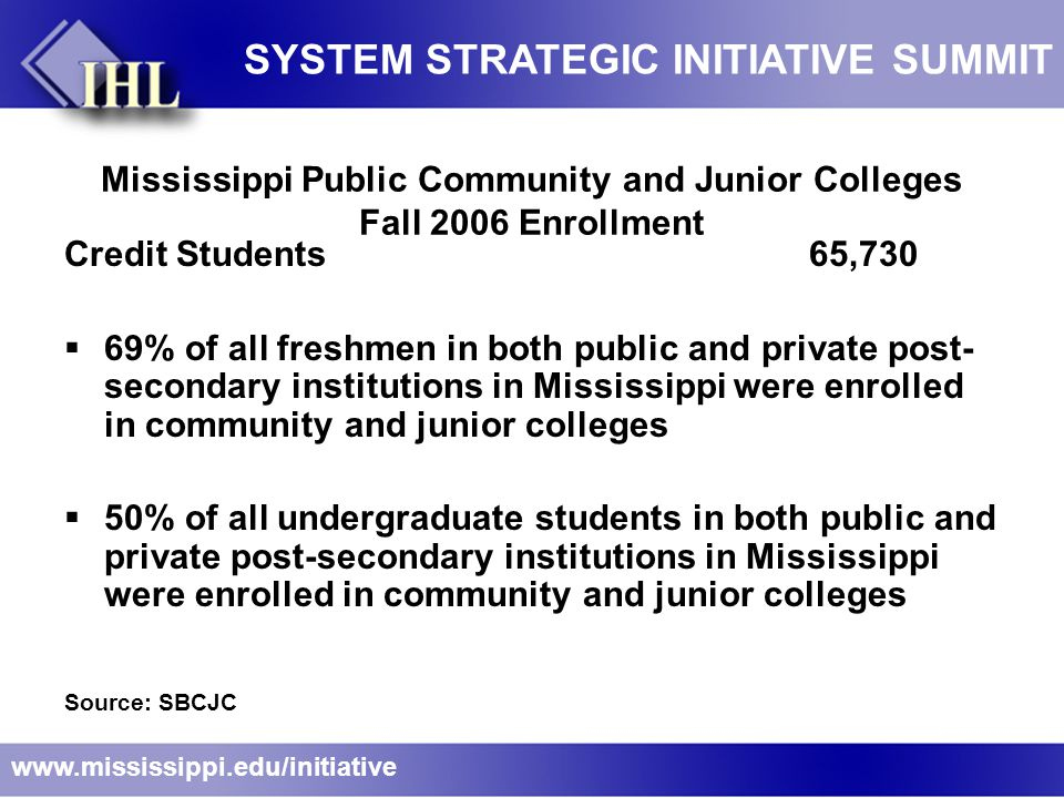 Mississippi Public Community and Junior Colleges Fall 2006 Enrollment Credit Students 65,730  69% of all freshmen in both public and private post- secondary institutions in Mississippi were enrolled in community and junior colleges  50% of all undergraduate students in both public and private post-secondary institutions in Mississippi were enrolled in community and junior colleges Source: SBCJC www.mississippi.edu/initiative SYSTEM STRATEGIC INITIATIVE SUMMIT