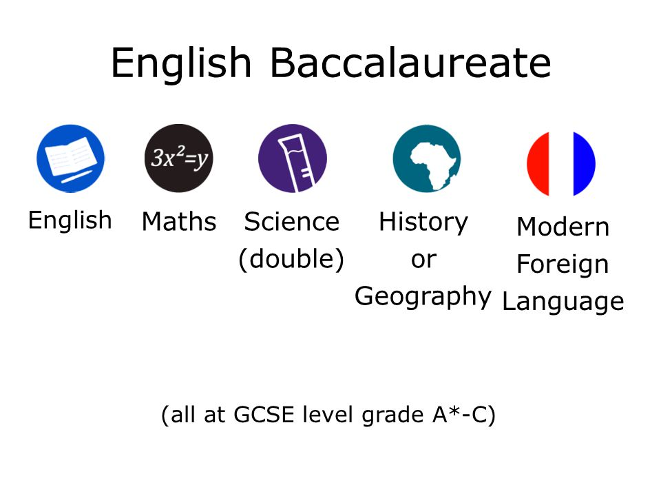 English Baccalaureate Maths Art English Science (double) History or Geography Modern Foreign Language (all at GCSE level grade A*-C)
