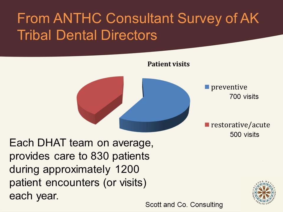 From ANTHC Consultant Survey of AK Tribal Dental Directors Each DHAT team on average, provides care to 830 patients during approximately 1200 patient encounters (or visits) each year.