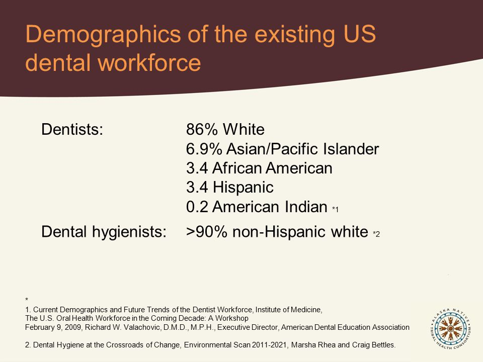 Demographics of the existing US dental workforce Dentists: 86% White 6.9% Asian/Pacific Islander 3.4 African American 3.4 Hispanic 0.2 American Indian *1 Dental hygienists: >90% non ‐ Hispanic white *2 * 1.