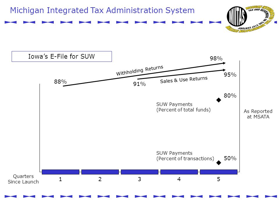 Iowa's E-File for SUW 88% 98% 95% 91% Withholding Returns Sales & Use Returns SUW Payments (Percent of total funds) SUW Payments (Percent of transactions) 80% 50% As Reported at MSATA 12345 Quarters Since Launch Michigan Integrated Tax Administration System MIITAS