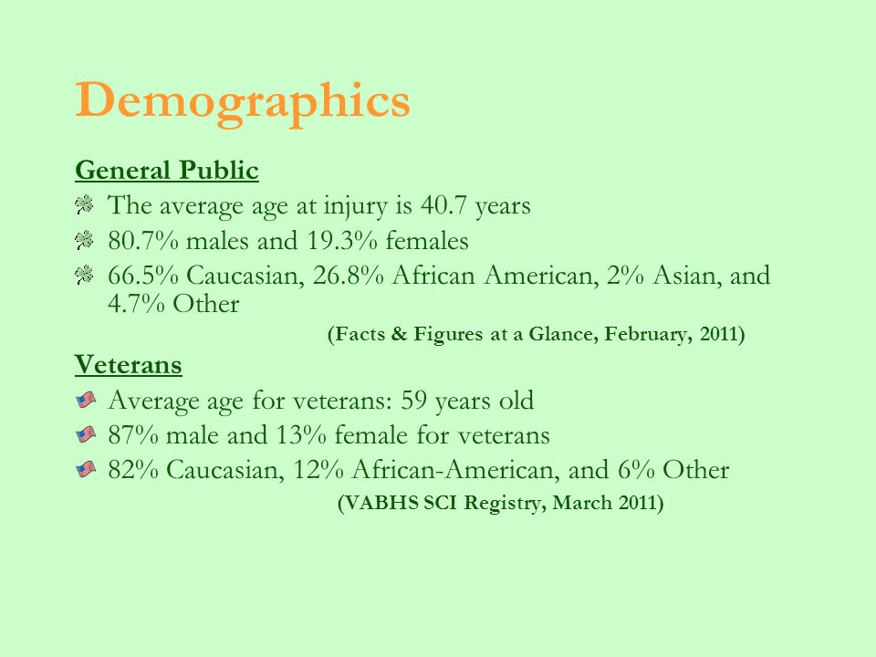 Demographics General Public The average age at injury is 40.7 years 80.7% males and 19.3% females 66.5% Caucasian, 26.8% African American, 2% Asian, and 4.7% Other (Facts & Figures at a Glance, February, 2011) Veterans Average age for veterans: 59 years old 87% male and 13% female for veterans 82% Caucasian, 12% African-American, and 6% Other (VABHS SCI Registry, March 2011)