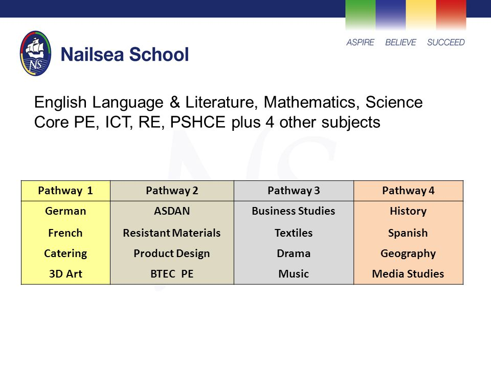 Pathway 1Pathway 2Pathway 3Pathway 4 GermanASDANBusiness StudiesHistory FrenchResistant MaterialsTextilesSpanish CateringProduct DesignDramaGeography 3D ArtBTEC PEMusicMedia Studies English Language & Literature, Mathematics, Science Core PE, ICT, RE, PSHCE plus 4 other subjects