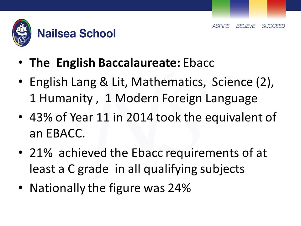 The English Baccalaureate: Ebacc English Lang & Lit, Mathematics, Science (2), 1 Humanity, 1 Modern Foreign Language 43% of Year 11 in 2014 took the equivalent of an EBACC.