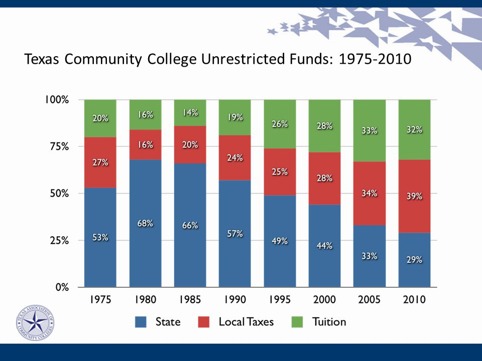Texas Community College Unrestricted Funds: 1975-2010