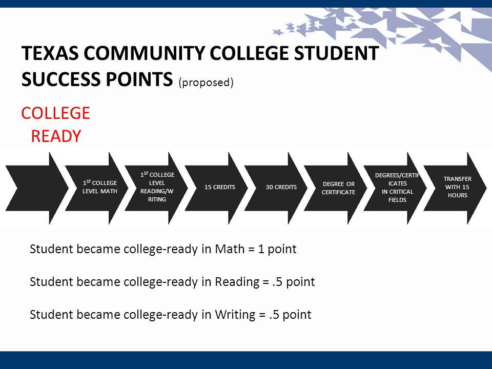 COLLEGE READY 1 ST COLLEGE LEVEL MATH 1 ST COLLEGE LEVEL READING/W RITING DEGREE OR CERTIFICATE 30 CREDITS15 CREDITS TRANSFER WITH 15 HOURS DEGREES/CERTIF ICATES IN CRITICAL FIELDS TEXAS COMMUNITY COLLEGE STUDENT SUCCESS POINTS (proposed) Student became college-ready in Math = 1 point Student became college-ready in Reading =.5 point Student became college-ready in Writing =.5 point 1 ST COLLEGE LEVEL MATH 1 ST COLLEGE LEVEL READING/W RITING DEGREE OR CERTIFICATE 30 CREDITS15 CREDITS TRANSFER WITH 15 HOURS DEGREES/CERTIF ICATES IN CRITICAL FIELDS