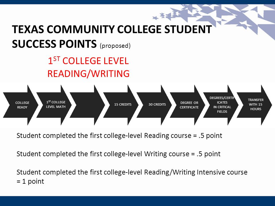 1 ST COLLEGE LEVEL READING/WRITING TEXAS COMMUNITY COLLEGE STUDENT SUCCESS POINTS (proposed) Student completed the first college-level Reading course