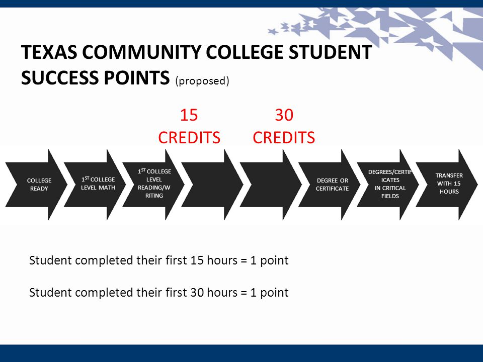 30 CREDITS 15 CREDITS TEXAS COMMUNITY COLLEGE STUDENT SUCCESS POINTS (proposed) Student completed their first 15 hours = 1 point Student completed their first 30 hours = 1 point COLLEGE READY 1 ST COLLEGE LEVEL MATH 1 ST COLLEGE LEVEL READING/W RITING DEGREE OR CERTIFICATE TRANSFER WITH 15 HOURS DEGREES/CERTIF ICATES IN CRITICAL FIELDS
