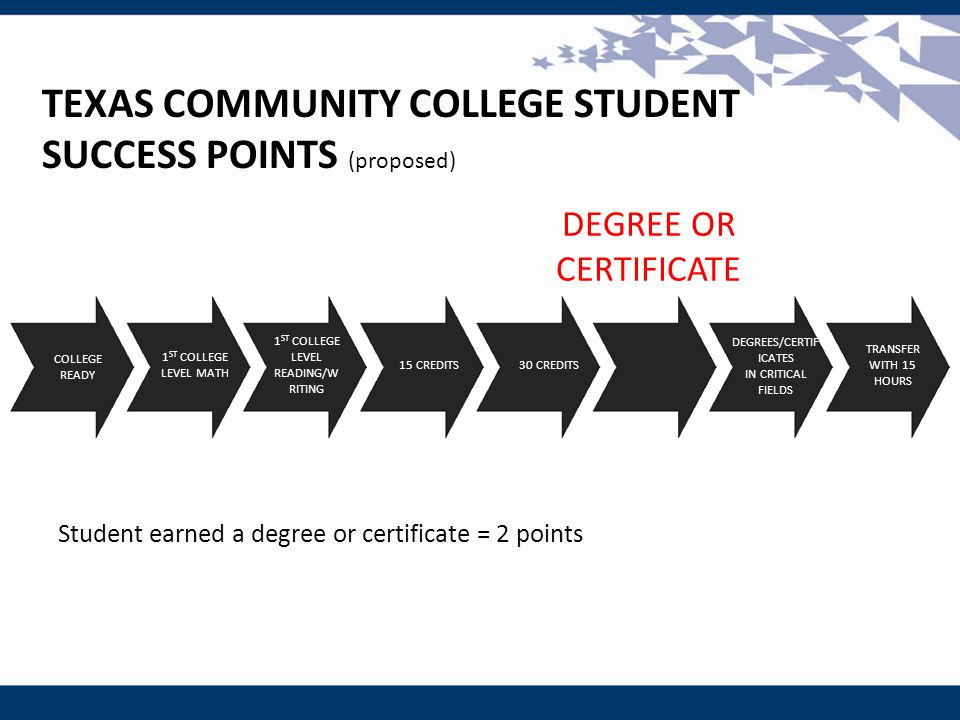 DEGREE OR CERTIFICATE TEXAS COMMUNITY COLLEGE STUDENT SUCCESS POINTS (proposed) Student earned a degree or certificate = 2 points COLLEGE READY 1 ST C