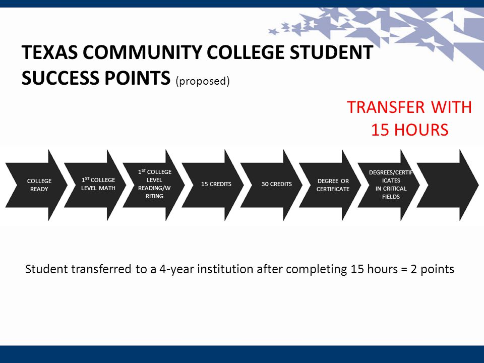 TEXAS COMMUNITY COLLEGE STUDENT SUCCESS POINTS (proposed) Student transferred to a 4-year institution after completing 15 hours = 2 points COLLEGE REA