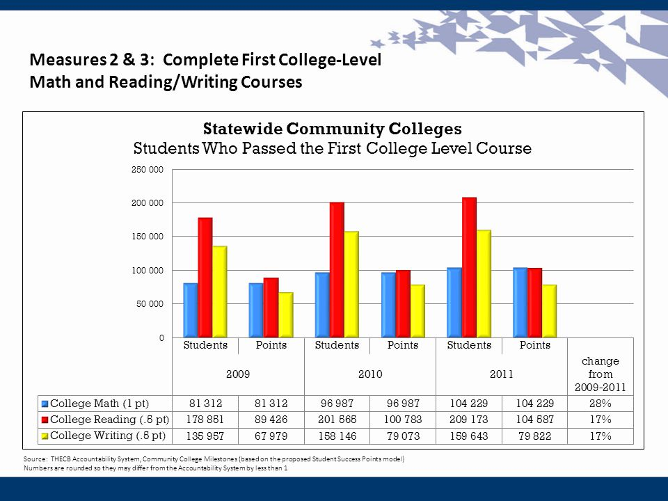 Source: THECB Accountability System, Community College Milestones (based on the proposed Student Success Points model) Numbers are rounded so they may differ from the Accountability System by less than 1 Measures 2 & 3: Complete First College-Level Math and Reading/Writing Courses