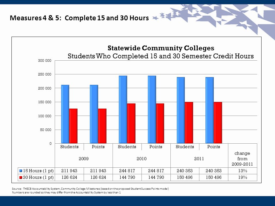 Source: THECB Accountability System, Community College Milestones (based on the proposed Student Success Points model) Numbers are rounded so they may differ from the Accountability System by less than 1 Measures 4 & 5: Complete 15 and 30 Hours