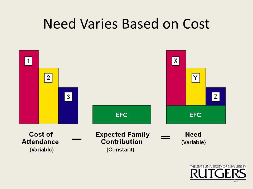 Need Varies Based on Cost 14