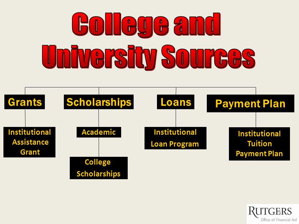 Grants College Scholarships Institutional Loan Program Loans Academic Payment Plan Institutional Tuition Payment Plan Institutional Assistance Grant 26