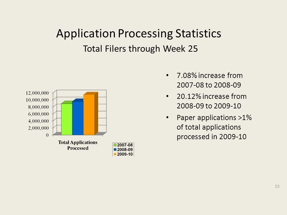 Application Processing Statistics Total Filers through Week 25 7.08% increase from 2007-08 to 2008-09 20.12% increase from 2008-09 to 2009-10 Paper applications >1% of total applications processed in 2009-10 33