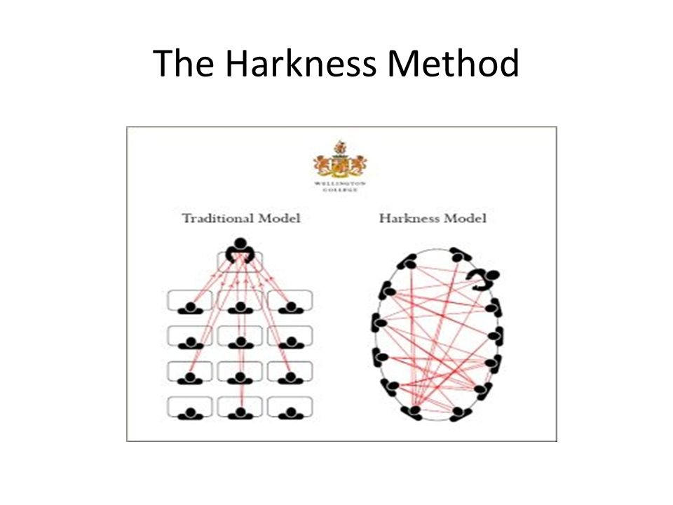 The Harkness Method