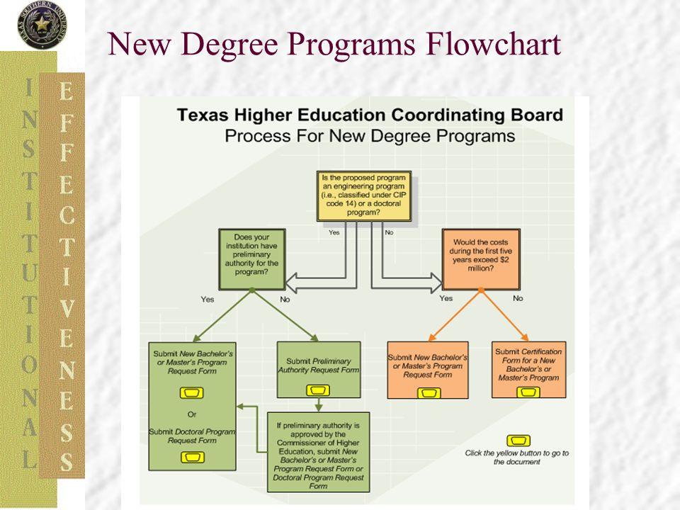 New Degree Programs Flowchart