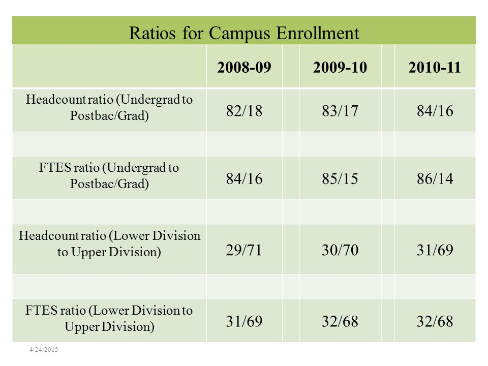 Strategies for Reducing Undergraduate Enrollment Move undergraduate summer courses to the College of Continuing Education (CCE), a self support college whose enrollment numbers do not count against the university's resident FTE target.