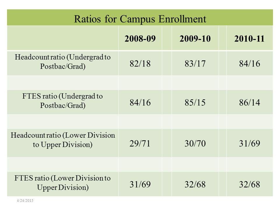 Ratios for Campus Enrollment 2008-092009-102010-11 Headcount ratio (Undergrad to Postbac/Grad) 82/1883/1784/16 FTES ratio (Undergrad to Postbac/Grad) 84/1685/1586/14 Headcount ratio (Lower Division to Upper Division) 29/7130/7031/69 FTES ratio (Lower Division to Upper Division) 31/6932/68 4/24/2015