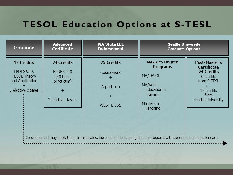TESOL Education Options at S-TESL Certificate Advanced Certificate WA State ELL Endorsement Seattle University Graduate Options 12 Credits EPDES 930: