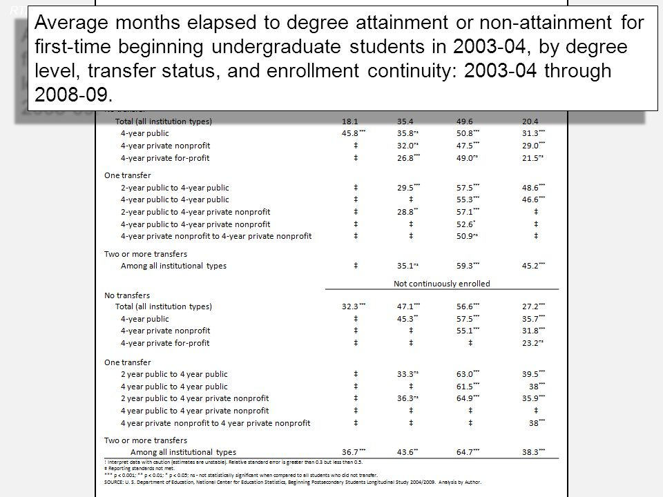 Average months elapsed to degree attainment or non-attainment for first-time beginning undergraduate students in 2003-04, by degree level, transfer status, and enrollment continuity: 2003-04 through 2008-09.