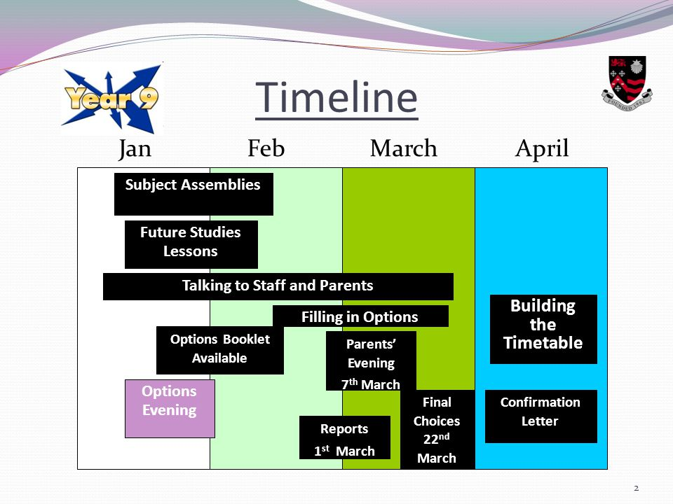 Timeline Jan Feb March April Subject Assemblies Future Studies Lessons Talking to Staff and Parents Options Booklet Available Options Evening Final Choices 22 nd March Parents' Evening 7 th March Reports 1 st March Filling in Options Building the Timetable 2 Confirmation Letter