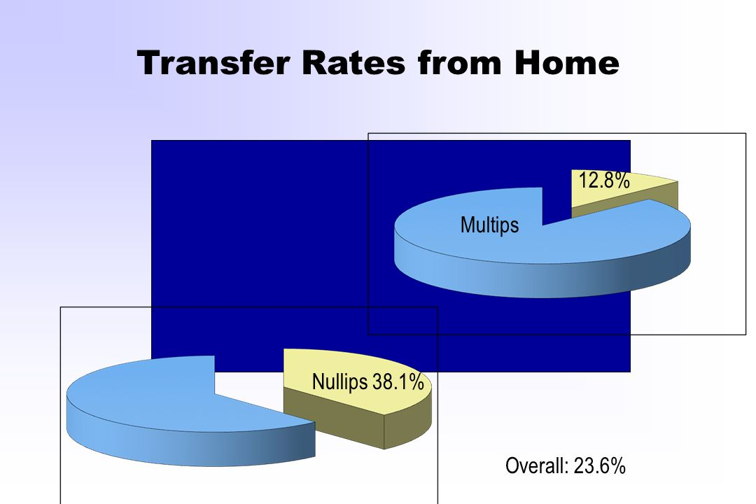 Transfer Rates from Home Nullips 38.1% Multips 12.8% Overall: 23.6%
