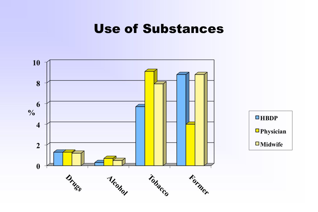 Use of Substances