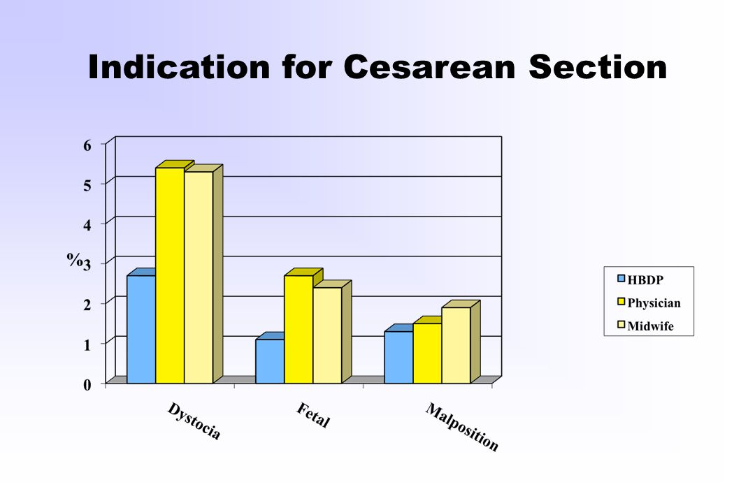 Indication for Cesarean Section